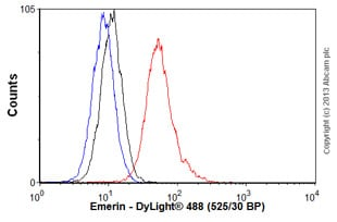Flow Cytometry - Anti-Emerin antibody (ab54996)