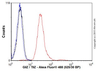 Flow Cytometry - Anti-GilZ / TilZ antibody (ab55015)