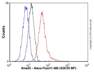 Flow Cytometry - Anti-Smad3 antibody (ab55480)