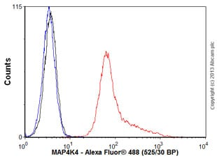 Flow Cytometry - Anti-MAP4K4 antibody (ab56569)