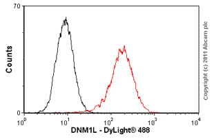 Flow Cytometry - Anti-DRP1 antibody (ab56788)
