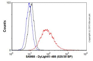 Flow Cytometry - Anti-SAM68 antibody (ab56836)