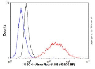 Flow Cytometry - Anti-NISCH antibody (ab56849)