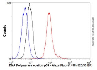 Flow Cytometry - Anti-DNA Polymerase epsilon p59 antibody (ab57298)