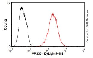 Flow Cytometry - Anti-VPS35 antibody (ab57632)