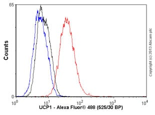 Flow Cytometry - Anti-UCP1 antibody (ab57687)