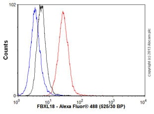 Flow Cytometry - Anti-FBXL18 antibody (ab57768)
