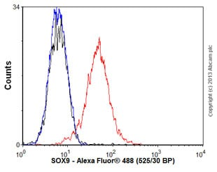 Flow Cytometry - Anti-SOX9 antibody (ab58191)