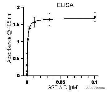 ELISA - Anti-GST antibody (HRP) (ab58626)