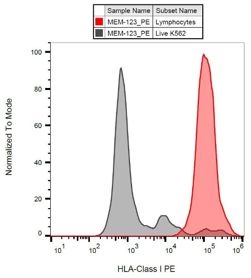 Flow Cytometry - Anti-HLA Class I antibody [MEM-123] (Phycoerythrin) (ab58998)