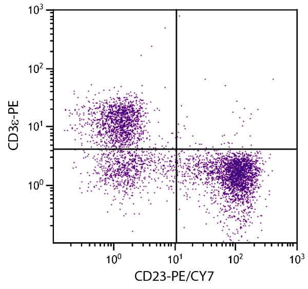 Flow Cytometry - Anti-CD23 antibody [2G8] (PE/Cy7 ®) (ab59456)