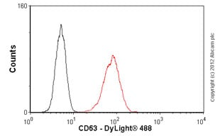 Flow Cytometry - Anti-CD63 antibody [TS63] (ab59479)
