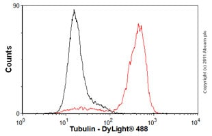 Flow Cytometry - Anti-Tubulin antibody [YL1/2] - Loading Control (ab6160)
