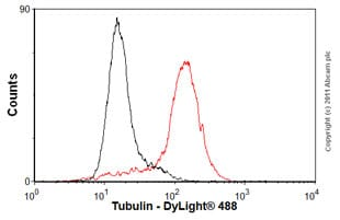 Flow Cytometry - Anti-Tubulin antibody [YOL1/34] - Microtubule Marker (ab6161)