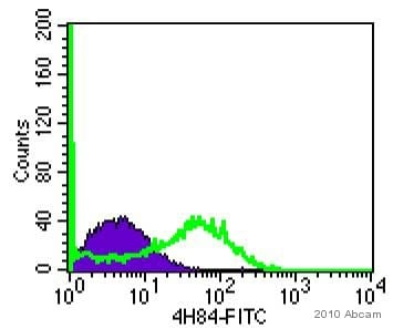 Flow Cytometry - Goat Anti-Mouse IgG H&L (FITC) (ab6785)