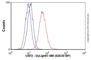 Flow Cytometry - Anti-USF2 antibody (ab60931)