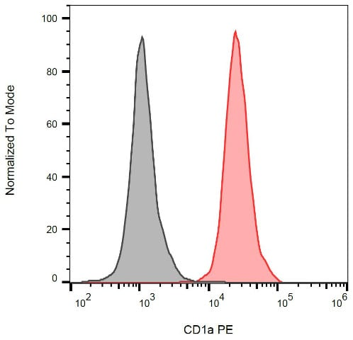 Flow Cytometry - Anti-CD1a antibody [HI149] (Phycoerythrin) (ab64597)