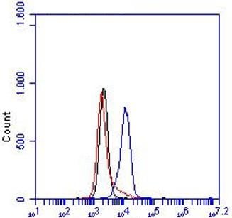 Flow Cytometry - Anti-LTBR antibody [5G11] (ab65089)