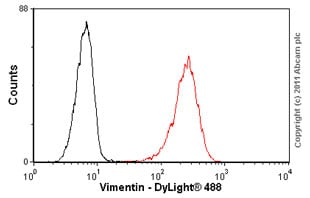 Flow Cytometry - Anti-Vimentin antibody [VI-01] (ab7752)