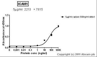 Sandwich ELISA - Biotin Anti-ICAM1 antibody (ab7815)