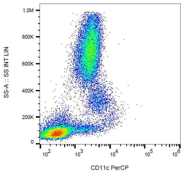 Flow Cytometry - Anti-CD11c antibody [BU15], prediluted (PerCP) (ab74685)
