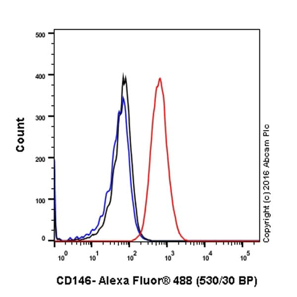 Flow Cytometry - Anti-CD146 antibody [EPR3208] (ab75769)