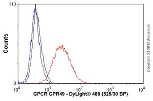 Flow Cytometry - Anti-GPCR GPR49 antibody [EPR3065Y] (ab75850)