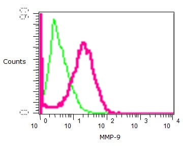 Flow Cytometry - MMP9 antibody [EP1254] (ab76003)