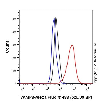 Flow Cytometry - Anti-VAMP8 antibody [EP2629Y] (ab76021)