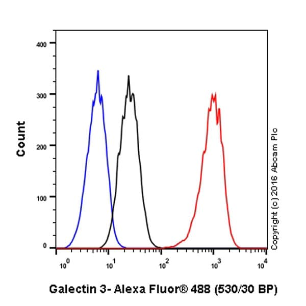 Flow Cytometry - Anti-Galectin 3 antibody [EP2775Y] (ab76245)