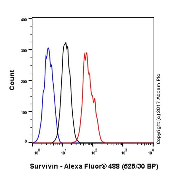 流式细胞术-抗生存素抗体[EP2880Y](ab76424)