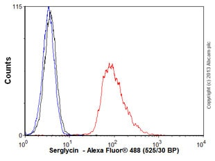 Flow Cytometry - Anti-Serglycin antibody (ab76512)