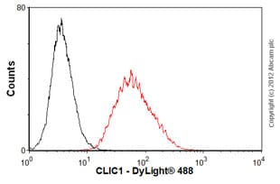 Flow Cytometry-Anti-CLIC1 antibody(ab77214)