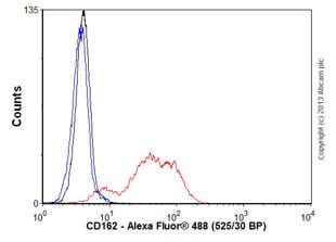 Flow Cytometry - Anti-CD162 antibody [KPL-1] (ab78188)