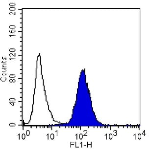 Flow Cytometry - Anti-Integrin alpha 5 [P1D6] antibody (ab78614)