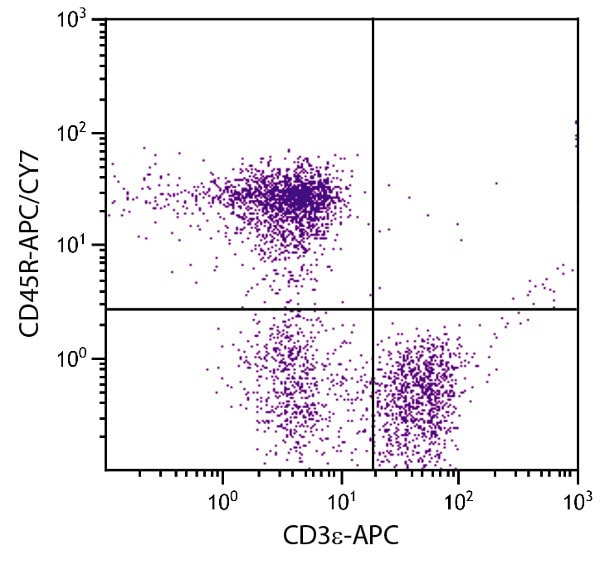 Flow Cytometry - Anti-CD45R antibody [RA3-6B2] (Allophycocyanin/Cy7 ®) (ab79107)