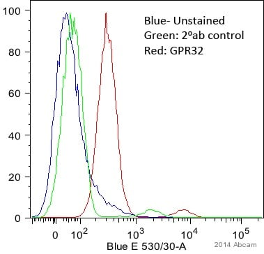 Flow Cytometry - Anti-GPCR GPR32 antibody (ab79516)