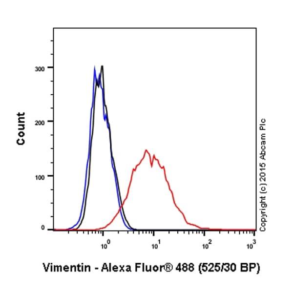Flow Cytometry - Anti-Vimentin antibody [V9] - Cytoskeleton Marker (ab8069)