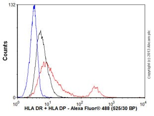 Flow Cytometry - Anti-HLA DR + HLA DP antibody [HL-40] (ab8085)