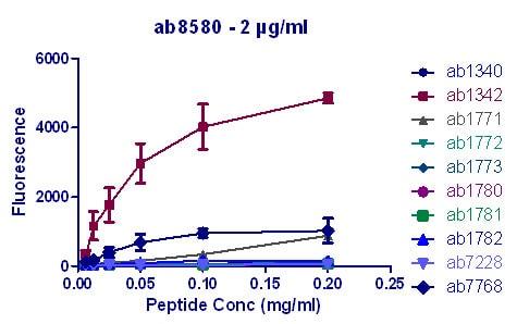 Peptide Array - Anti-Histone H3 (tri methyl K4) antibody - ChIP Grade (ab8580)