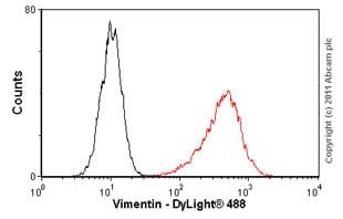 Flow Cytometry - Anti-Vimentin antibody [RV202] - Cytoskeleton Marker (ab8978)