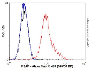 Flow Cytometry - Anti-PSAP antibody [PASE/4LJ] - BSA and Azide free (ab80717)