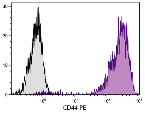Flow Cytometry - Anti-CD44 antibody [F10-44-2] (Phycoerythrin) (ab82529)