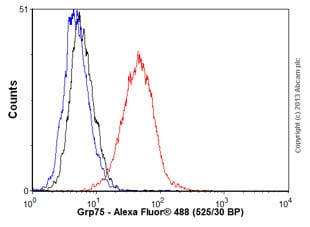 Flow Cytometry - Anti-Grp75 antibody [30A5] (ab82591)
