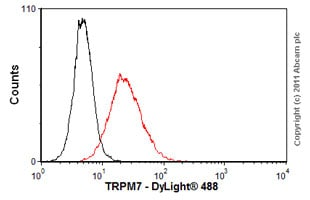 Flow Cytometry - Anti-TRPM7 antibody [N74/25] (ab85016)