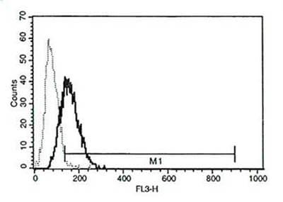 Flow Cytometry - Anti-Perforin antibody [B-D48], prediluted (PerCP) (ab86319)