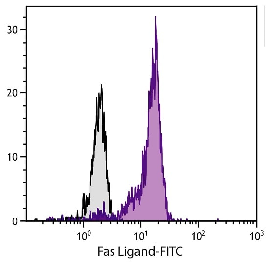Flow Cytometry - Anti-Fas Ligand antibody [SB93a] (FITC) (ab87023)