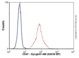 Flow Cytometry - Anti-CD47 antibody [MEM-122] (ab9089)
