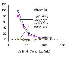 ELISA - Anti-Phosphothreonine antibody (HRP) (ab9338)