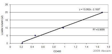 ELISA - Anti-GAPDH antibody - Loading Control (ab9485)